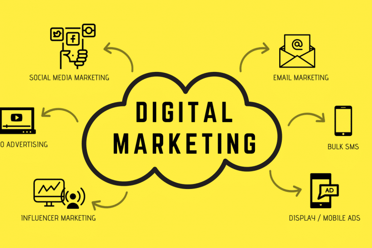 Why is Digital marketing the most important for every business